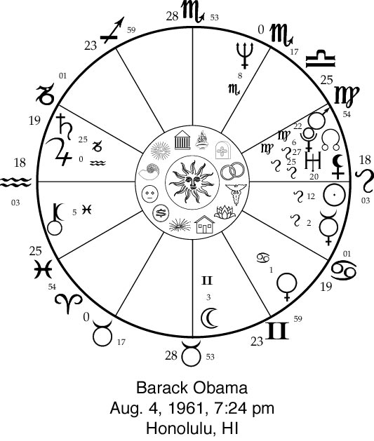 Barack Obama Horoscope