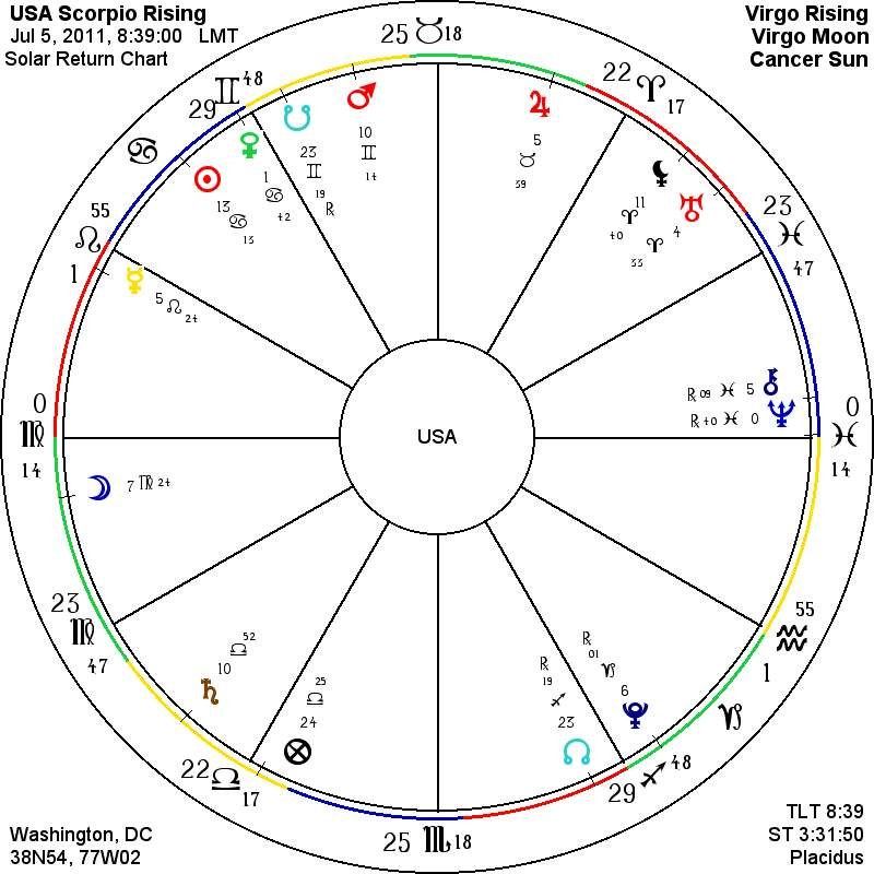 USA Solar Return Chart 2011
